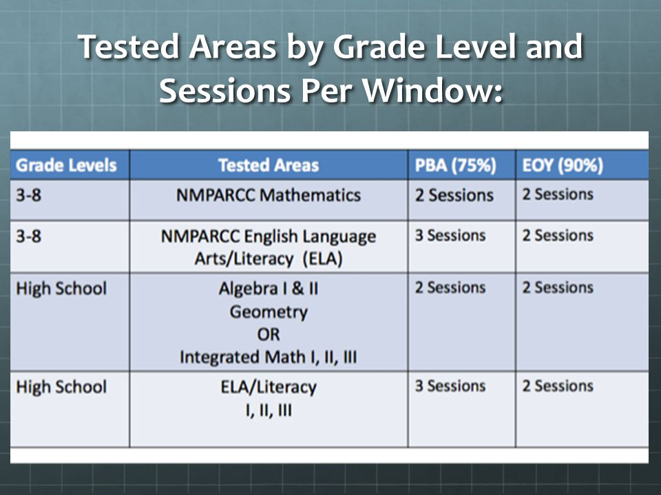 Tested Areas by Grade Level and Sessions Per Window: