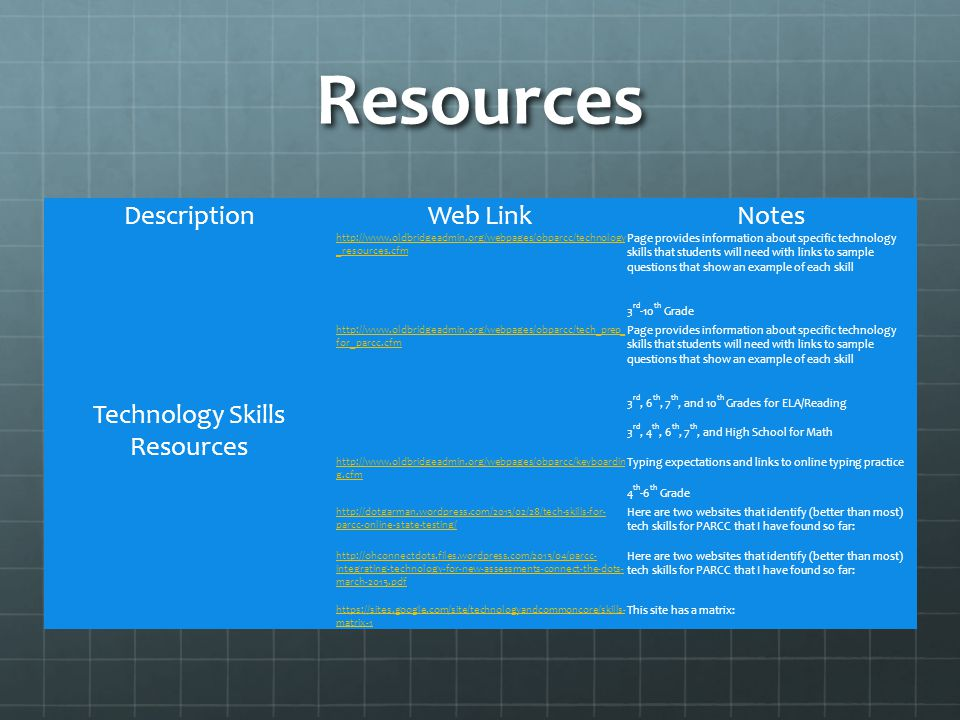 Resources DescriptionWeb LinkNotes Technology Skills Resources http://www.oldbridgeadmin.org/webpages/obparcc/technology _resources.cfm Page provides information about specific technology skills that students will need with links to sample questions that show an example of each skill 3 rd -10 th Grade http://www.oldbridgeadmin.org/webpages/obparcc/tech_prep_ for_parcc.cfm Page provides information about specific technology skills that students will need with links to sample questions that show an example of each skill 3 rd, 6 th, 7 th, and 10 th Grades for ELA/Reading 3 rd, 4 th, 6 th, 7 th, and High School for Math http://www.oldbridgeadmin.org/webpages/obparcc/keyboardin g.cfm Typing expectations and links to online typing practice 4 th -6 th Grade http://dotgarman.wordpress.com/2013/02/28/tech-skills-for- parcc-online-state-testing/ Here are two websites that identify (better than most) tech skills for PARCC that I have found so far: http://ohconnectdots.files.wordpress.com/2013/04/parcc- integrating-technology-for-new-assessments-connect-the-dots- march-2013.pdf Here are two websites that identify (better than most) tech skills for PARCC that I have found so far: https://sites.google.com/site/technologyandcommoncore/skills- matrix-1 This site has a matrix: