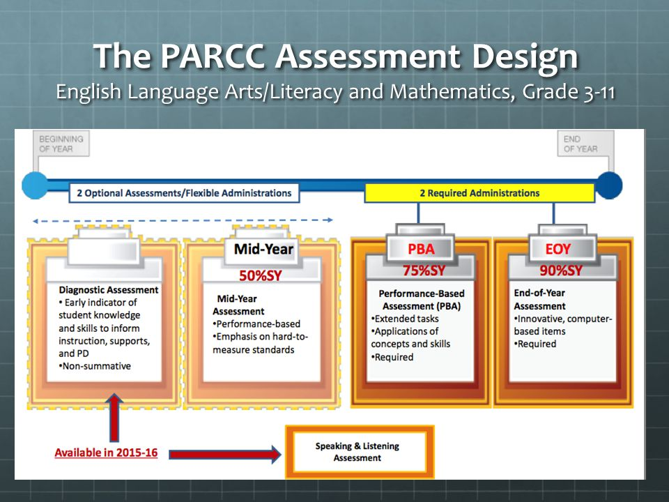 The PARCC Assessment Design English Language Arts/Literacy and Mathematics, Grade 3-11