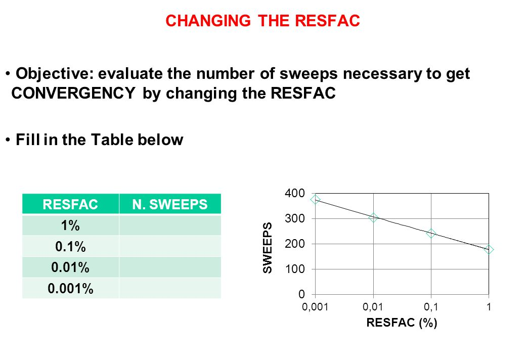 CHANGING THE RESFAC Objective: evaluate the number of sweeps necessary to get CONVERGENCY by changing the RESFAC Fill in the Table below RESFACN. SWEE