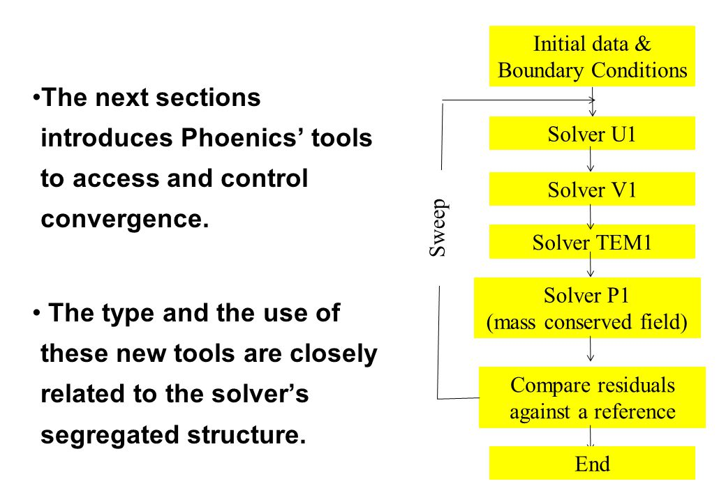 The next sections introduces Phoenics' tools to access and control convergence. The type and the use of these new tools are closely related to the sol