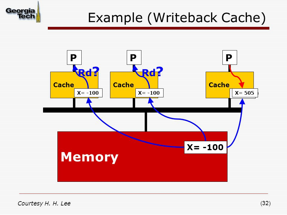 (32) Example (Writeback Cache) P Cache Memory P X= -100 Cache P X= -100 X= 505 Rd ? X= -100 Rd ? Courtesy H. H. Lee