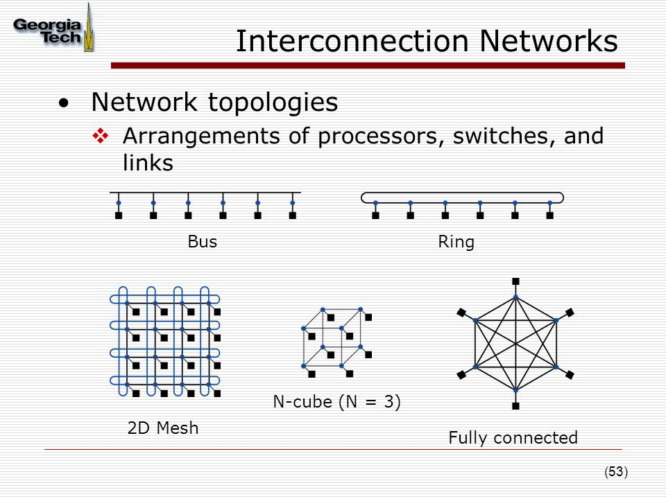 (53) Interconnection Networks Network topologies  Arrangements of processors, switches, and links BusRing 2D Mesh N-cube (N = 3) Fully connected