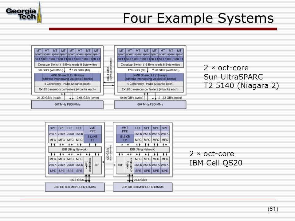 (61) Four Example Systems 2 × oct-core IBM Cell QS20 2 × oct-core Sun UltraSPARC T2 5140 (Niagara 2)
