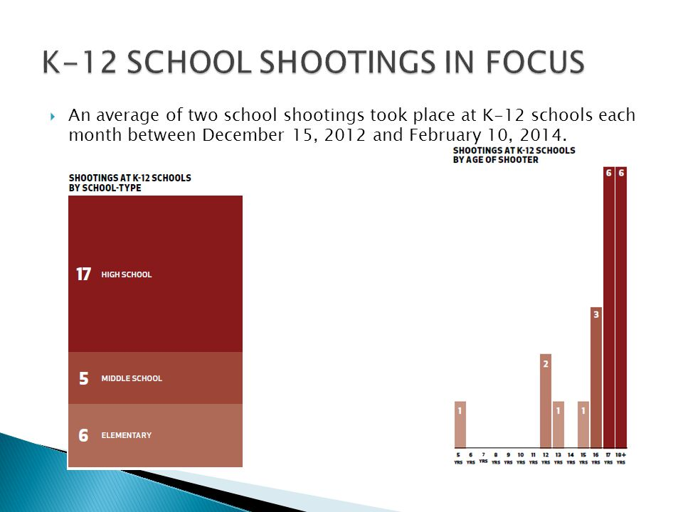  An average of two school shootings took place at K-12 schools each month between December 15, 2012 and February 10, 2014.