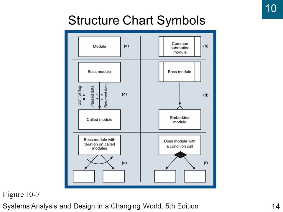 10 Systems Analysis and Design in a Changing World, 5th Edition 14 Structure Chart Symbols Figure 10-7