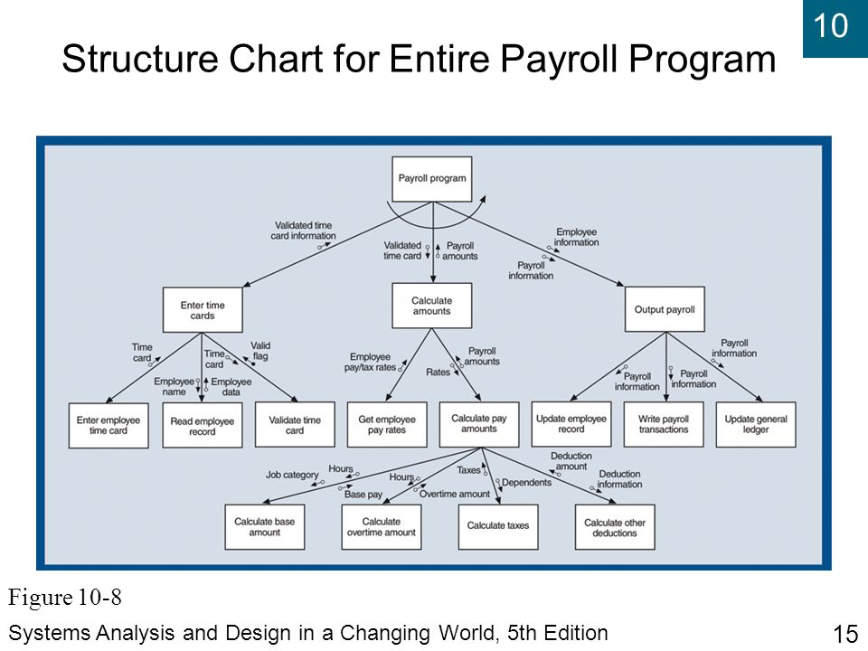 10 Systems Analysis and Design in a Changing World, 5th Edition 15 Structure Chart for Entire Payroll Program Figure 10-8
