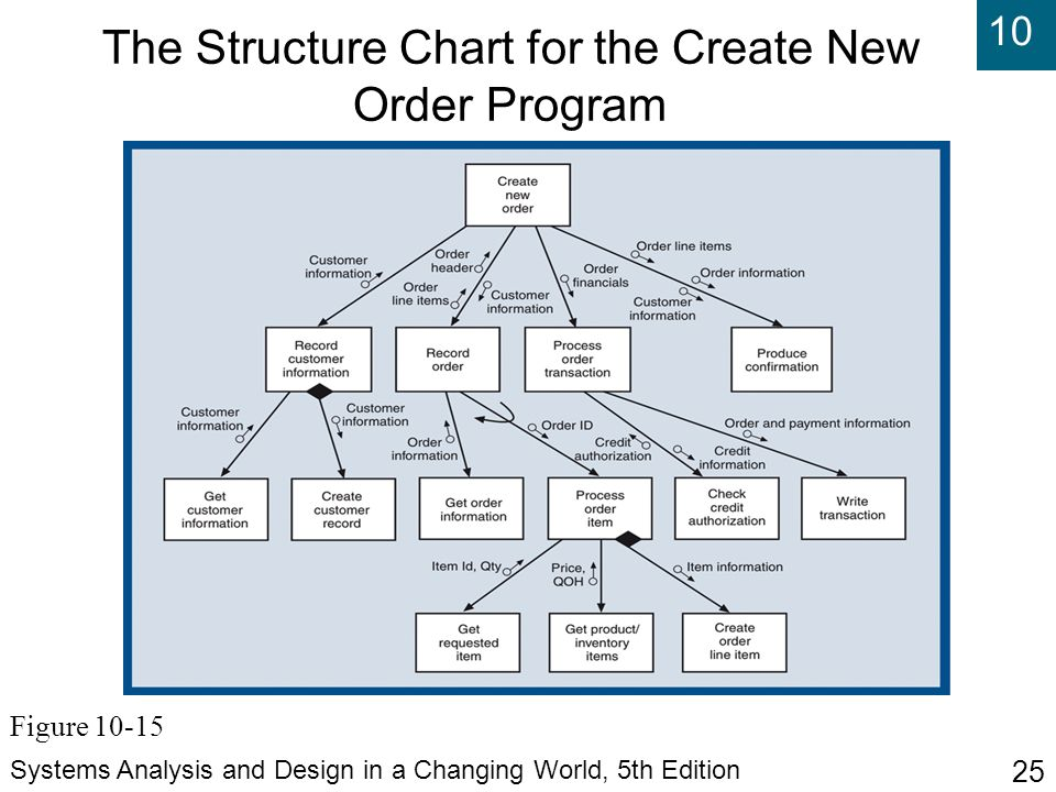 10 Systems Analysis and Design in a Changing World, 5th Edition 25 The Structure Chart for the Create New Order Program Figure 10-15