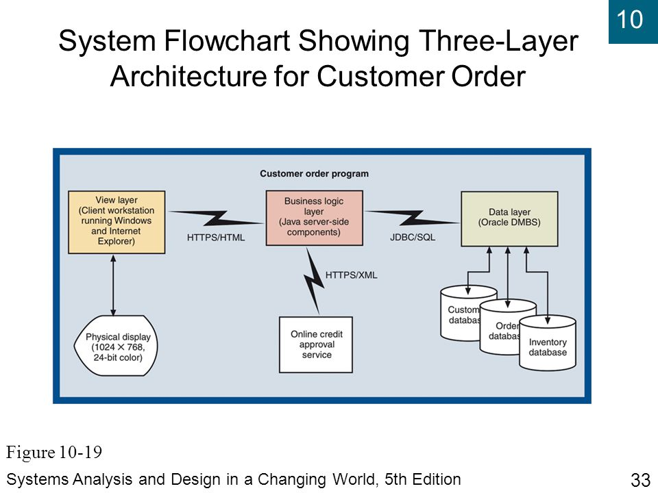10 Systems Analysis and Design in a Changing World, 5th Edition 33 System Flowchart Showing Three-Layer Architecture for Customer Order Figure 10-19