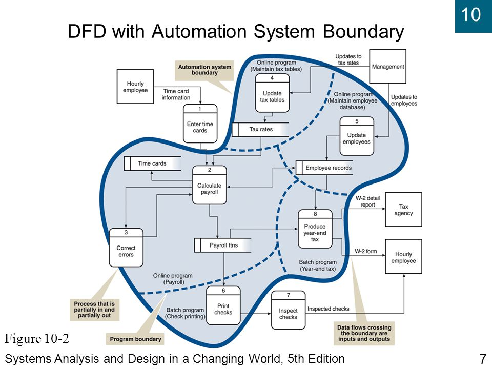 10 Systems Analysis and Design in a Changing World, 5th Edition 7 DFD with Automation System Boundary Figure 10-2
