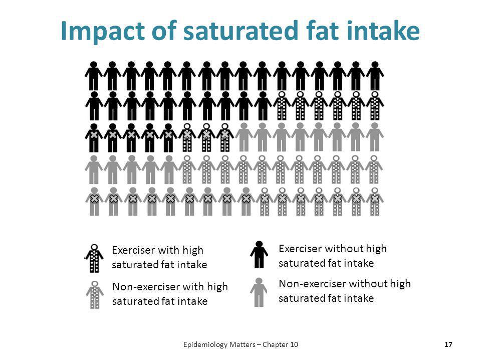 Impact of saturated fat intake 17 Exerciser with high saturated fat intake Non-exerciser with high saturated fat intake Exerciser without high saturat