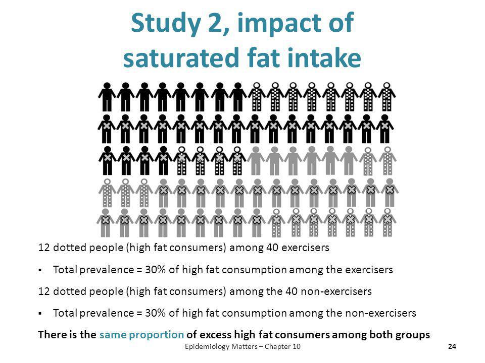 Study 2, impact of saturated fat intake 24 12 dotted people (high fat consumers) among 40 exercisers  Total prevalence = 30% of high fat consumption