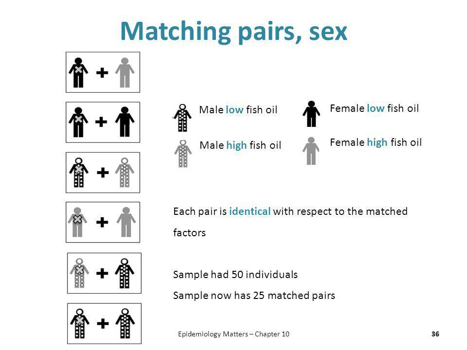 Matching pairs, sex 36Epidemiology Matters – Chapter 10 Male low fish oil Male high fish oil Female low fish oil Female high fish oil Each pair is ide
