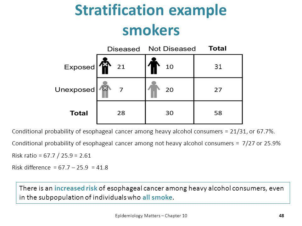 Stratification example smokers 48Epidemiology Matters – Chapter 10 Conditional probability of esophageal cancer among heavy alcohol consumers = 21/31,