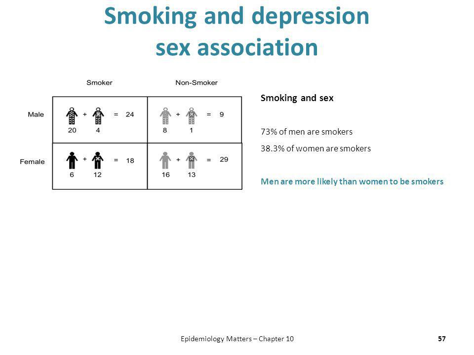 Smoking and depression sex association 57Epidemiology Matters – Chapter 10 Smoking and sex 73% of men are smokers 38.3% of women are smokers Men are m