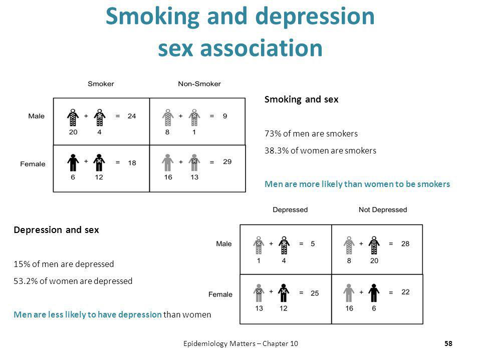 Smoking and depression sex association 58Epidemiology Matters – Chapter 10 Smoking and sex 73% of men are smokers 38.3% of women are smokers Men are m
