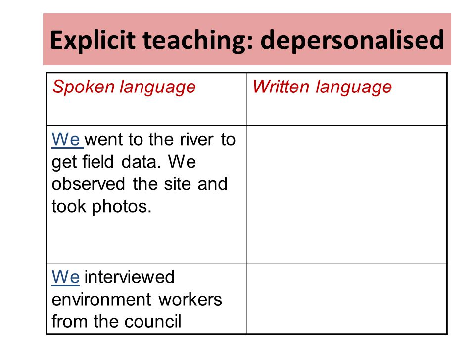 Explicit teaching: depersonalised Spoken languageWritten language We went to the river to get field data. We observed the site and took photos. We int
