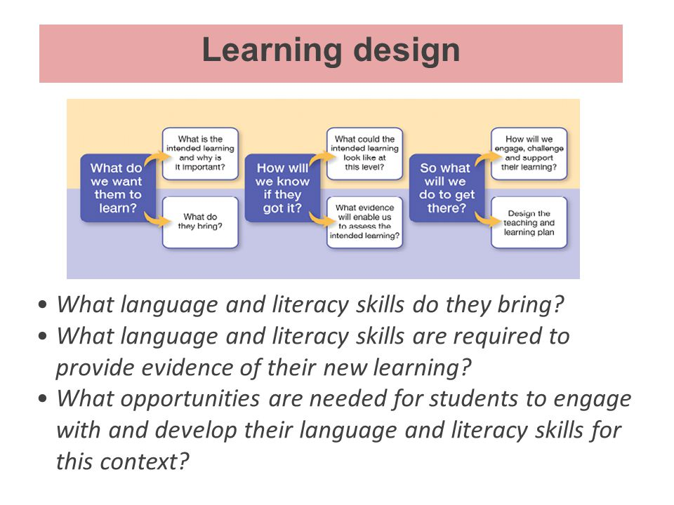Learning design What language and literacy skills do they bring? What language and literacy skills are required to provide evidence of their new learn
