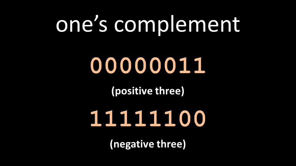 11111100 (negative three) 00000011 (positive three) one's complement