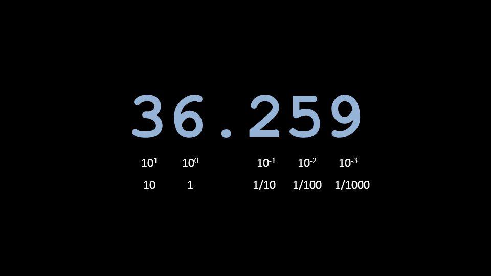 36.259 10 1 10 0 10 -1 10 -2 10 -3 1011/101/1001/1000
