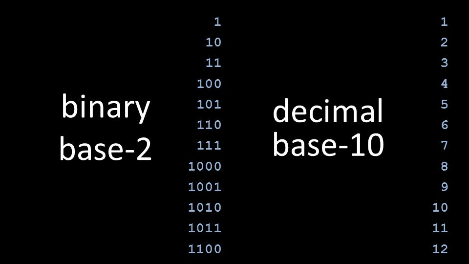 1 10 11 100 101 110 111 1000 1001 1010 1011 1100 1 2 3 4 5 6 7 8 9 10 11 12 binary base-2 decimal base-10