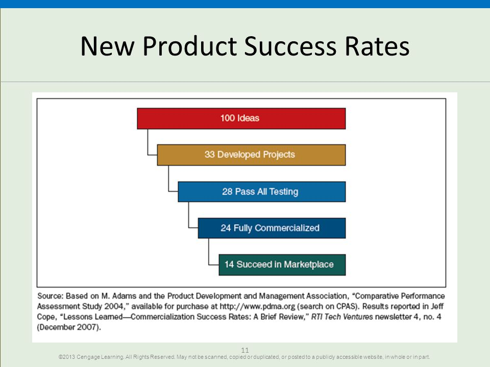 11 New Product Success Rates ©2013 Cengage Learning.