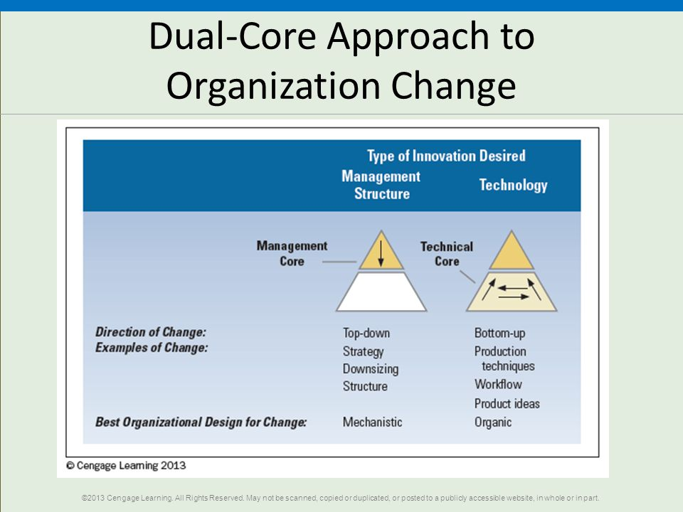 Dual-Core Approach to Organization Change ©2013 Cengage Learning.