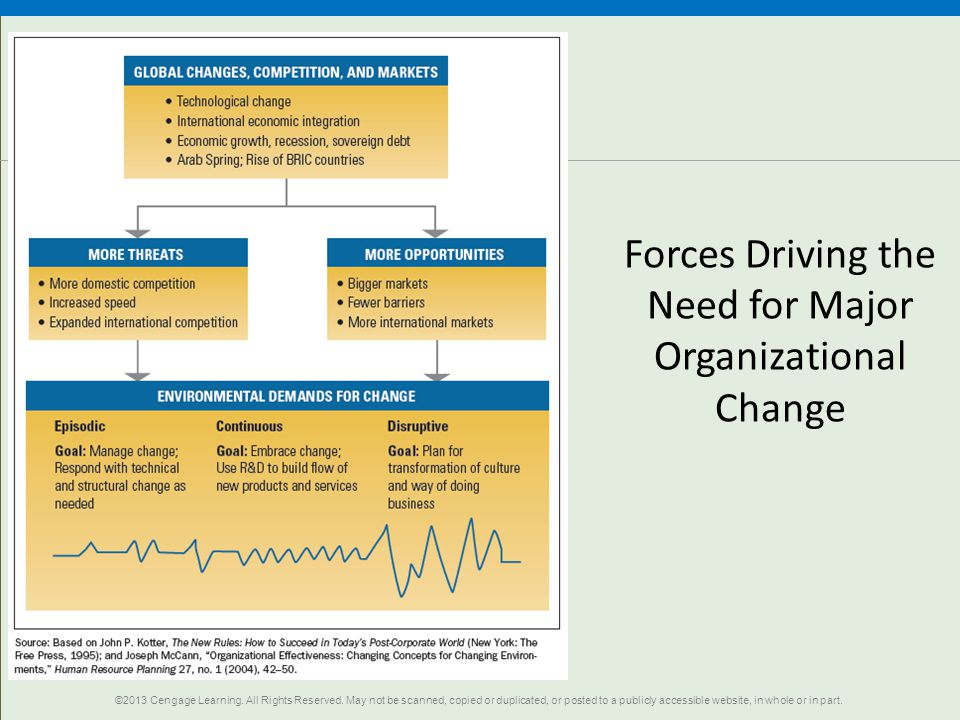 Forces Driving the Need for Major Organizational Change ©2013 Cengage Learning.
