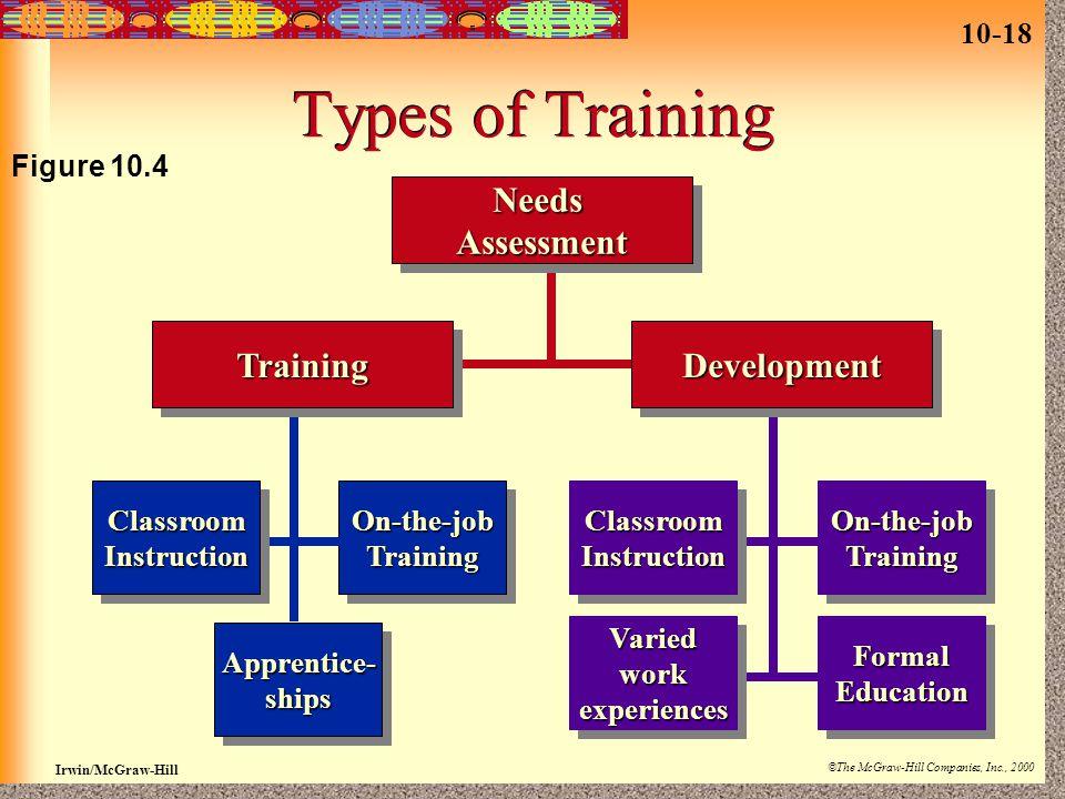 10-18 Irwin/McGraw-Hill ©The McGraw-Hill Companies, Inc., 2000 Types of Training TrainingTrainingDevelopmentDevelopment Apprentice-shipsApprentice-shi