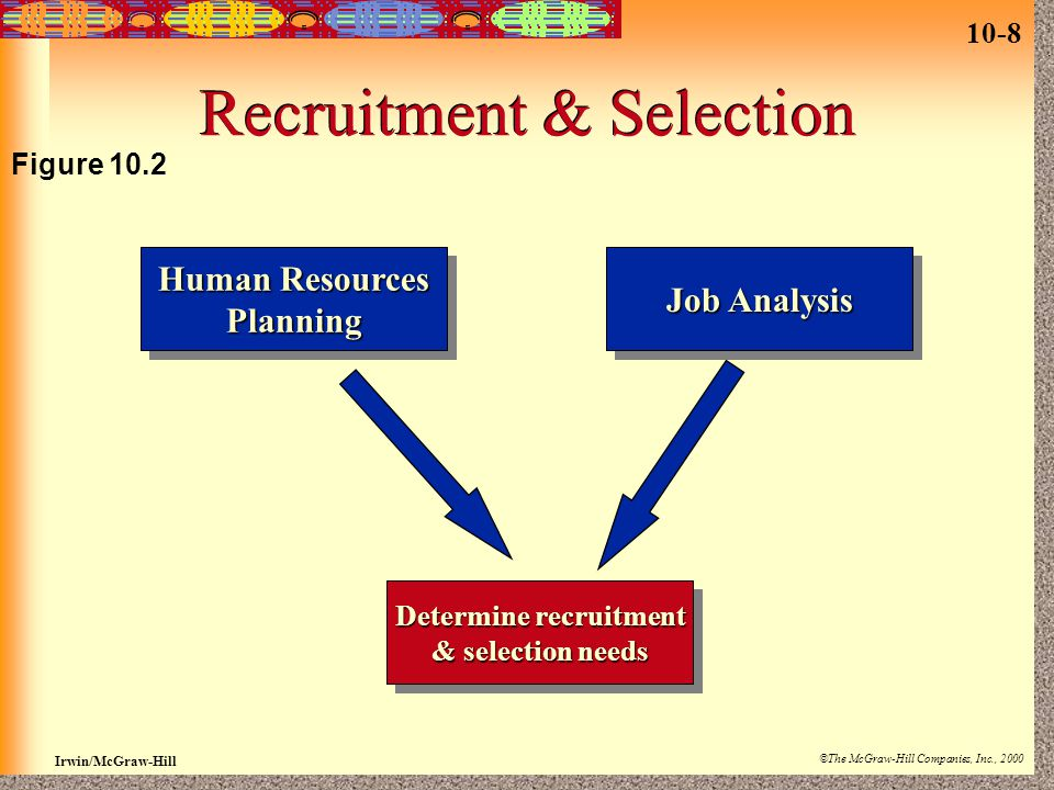 10-8 Irwin/McGraw-Hill ©The McGraw-Hill Companies, Inc., 2000 Recruitment & Selection Human Resources Planning Planning Job Analysis Determine recruit