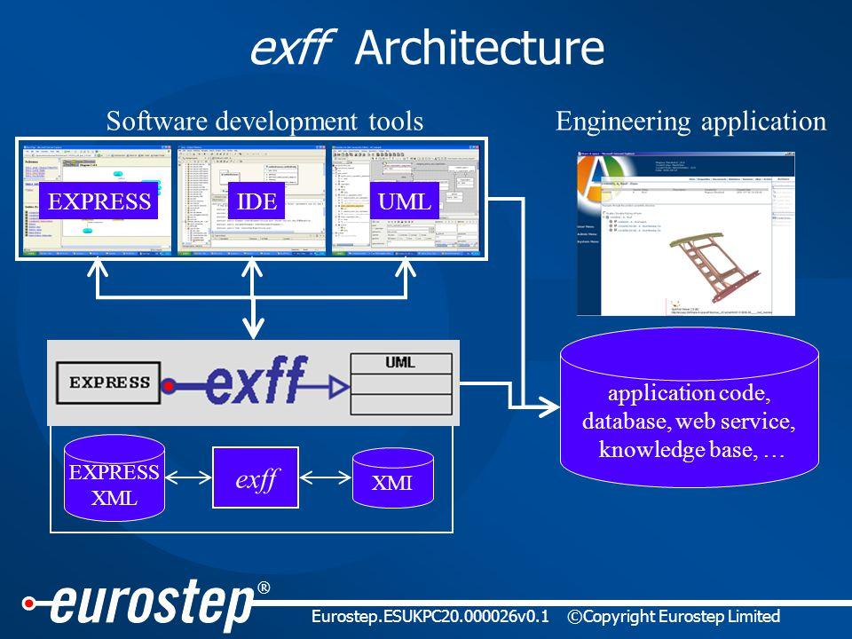 ® Eurostep.ESUKPC20.000026v0.1©Copyright Eurostep Limited exff Architecture UMLEXPRESSIDE Engineering application application code, database, web service, knowledge base, … Software development tools XMI EXPRESS XML exff