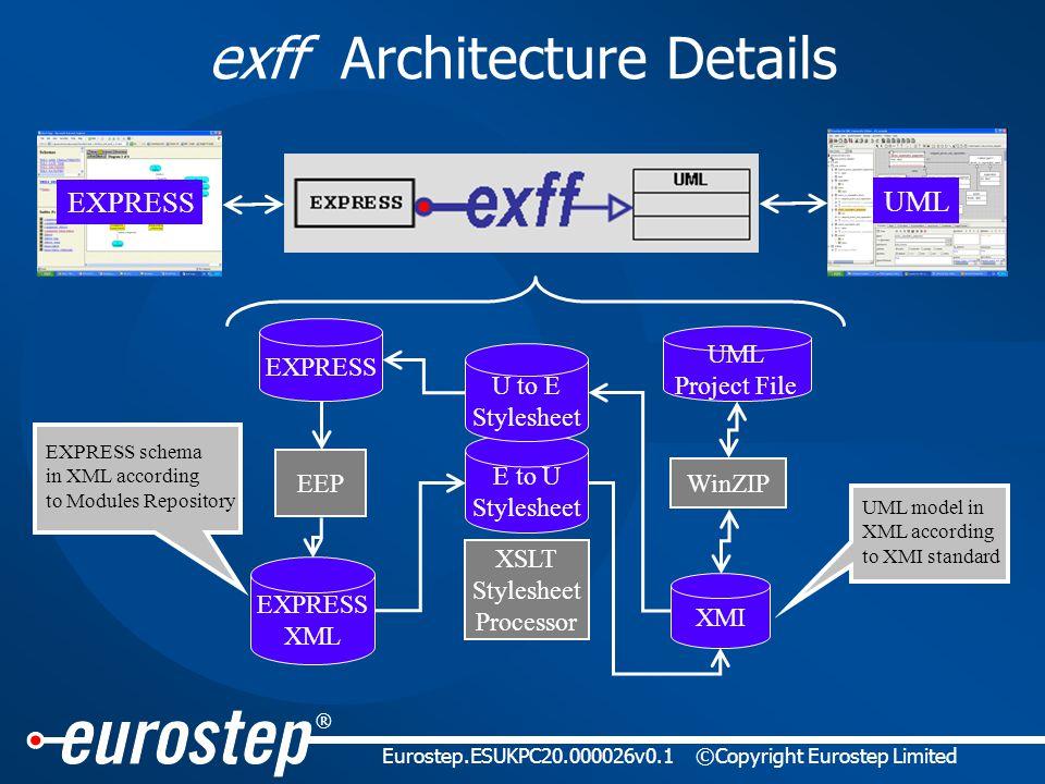 ® Eurostep.ESUKPC20.000026v0.1©Copyright Eurostep Limited exff Architecture Details UML EXPRESS XMI EXPRESS XML XSLT Stylesheet Processor EXPRESS UML Project File WinZIP EEP E to U Stylesheet U to E Stylesheet UML model in XML according to XMI standard EXPRESS schema in XML according to Modules Repository