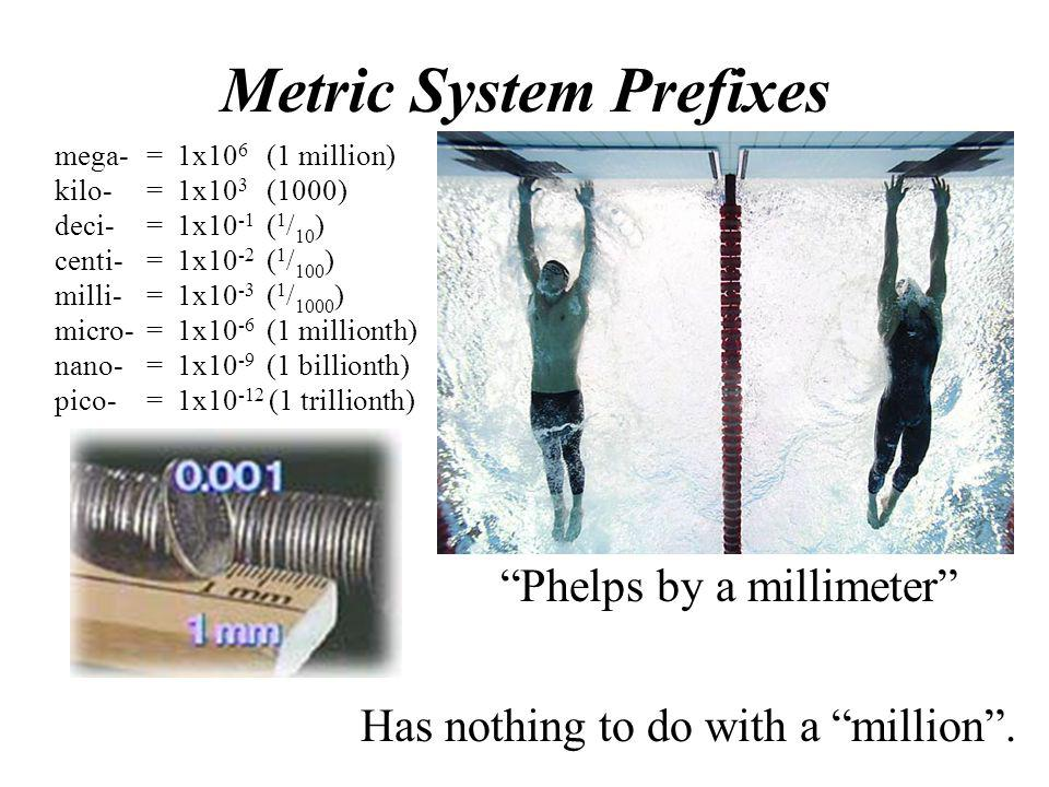 "Metric System Prefixes Milli- Has nothing to do with a ""million"". ""Phelps by a millimeter"" mega-= 1x10 6 (1 million) kilo-= 1x10 3 (1000) deci-= 1x10"