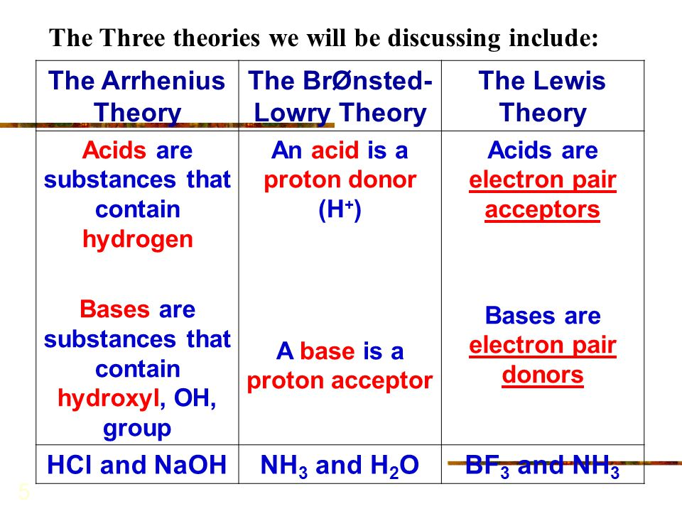 5 The Arrhenius Theory The BrØnsted- Lowry Theory The Lewis Theory Acids are substances that contain hydrogen Bases are substances that contain hydrox