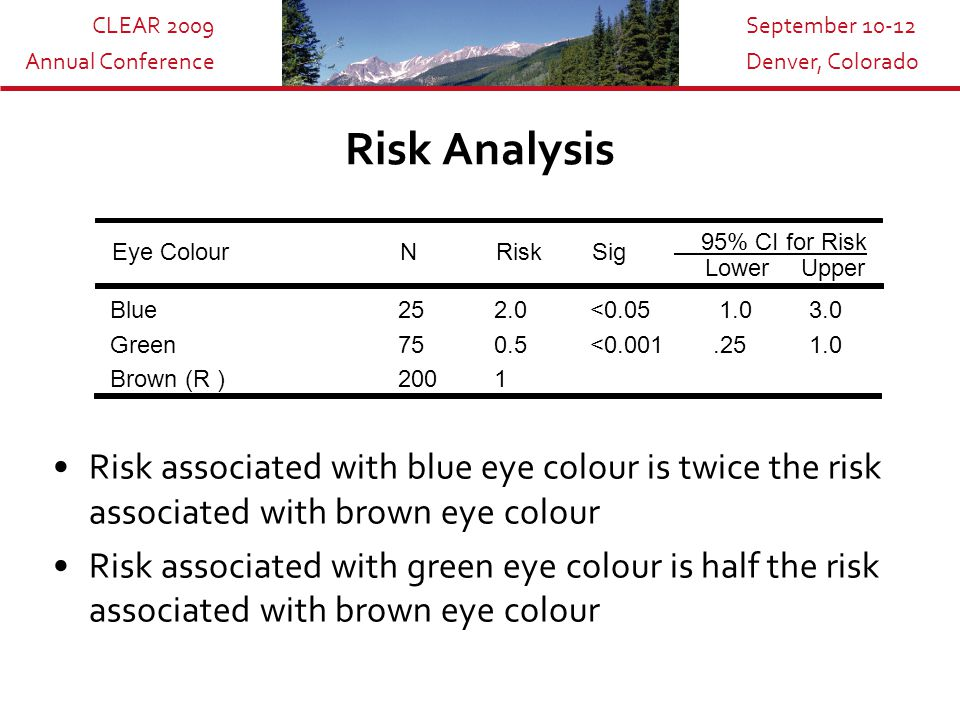 CLEAR 2009 Annual Conference September 10-12 Denver, Colorado Risk Analysis Risk associated with blue eye colour is twice the risk associated with brown eye colour Risk associated with green eye colour is half the risk associated with brown eye colour Eye ColourNRiskSig 95% CI for Risk LowerUpper Blue252.0<0.05 1.0 3.0 Green750.5 <0.001.25 1.0 Brown (R )2001