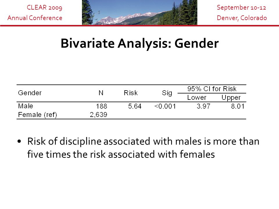 CLEAR 2009 Annual Conference September 10-12 Denver, Colorado Bivariate Analysis: Gender Risk of discipline associated with males is more than five ti