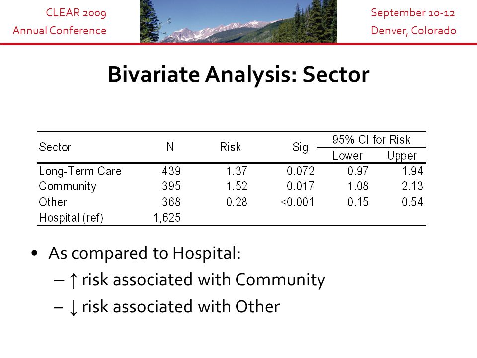 CLEAR 2009 Annual Conference September 10-12 Denver, Colorado Bivariate Analysis: Sector As compared to Hospital: –↑ risk associated with Community – ↓ risk associated with Other