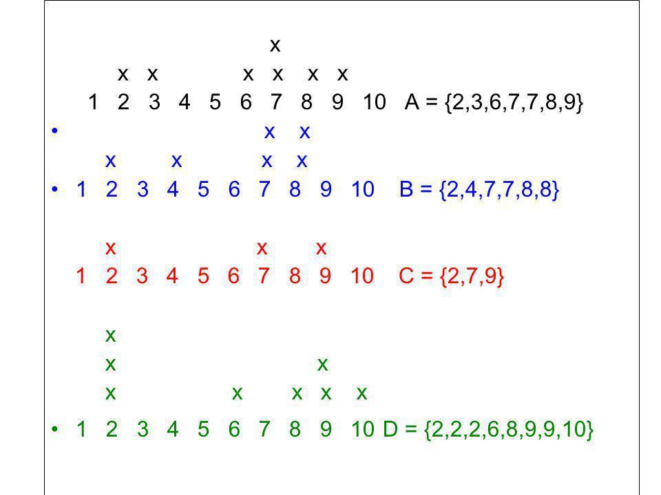 x x x x x x x 1 2 3 4 5 6 7 8 9 10 A = {2,3,6,7,7,8,9} x x x x x x 1 2 3 4 5 6 7 8 9 10 B = {2,4,7,7,8,8} x x x 1 2 3 4 5 6 7 8 9 10 C = {2,7,9} x x x x x x x x 1 2 3 4 5 6 7 8 9 10 D = {2,2,2,6,8,9,9,10}