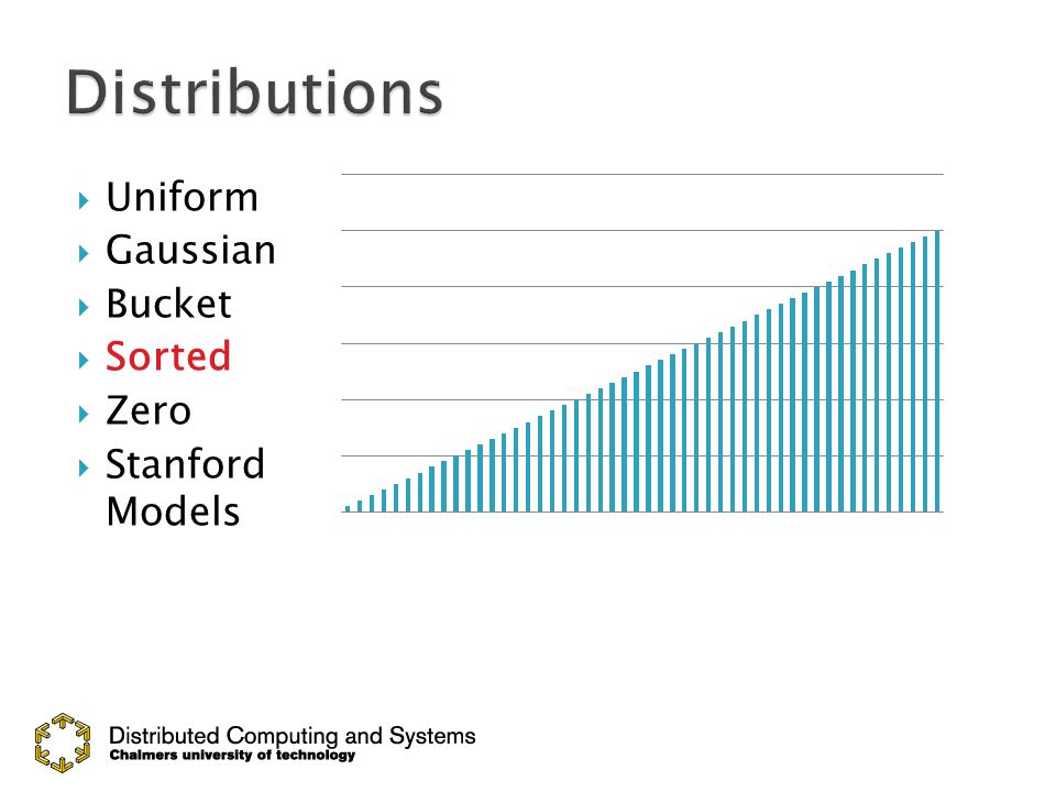  Uniform  Gaussian  Bucket  Sorted  Zero  Stanford Models