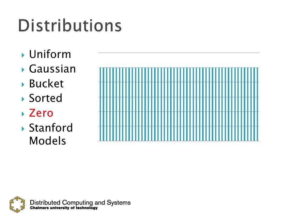  Uniform  Gaussian  Bucket  Sorted  Zero  Stanford Models