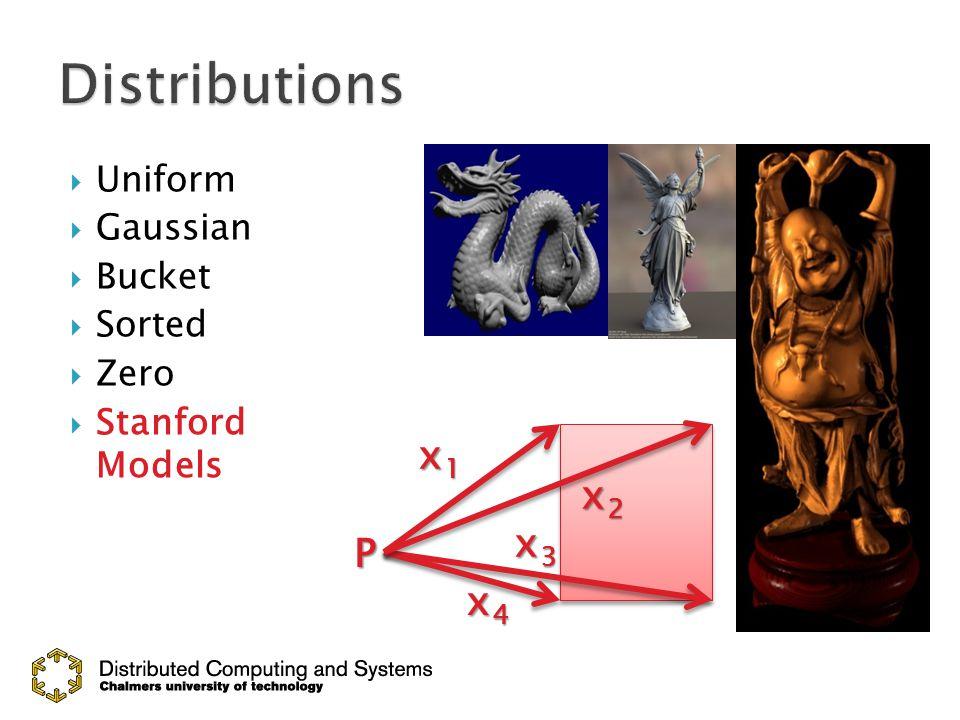  Uniform  Gaussian  Bucket  Sorted  Zero  Stanford Models P x1x1x1x1 x2x2x2x2 x3x3x3x3 x4x4x4x4