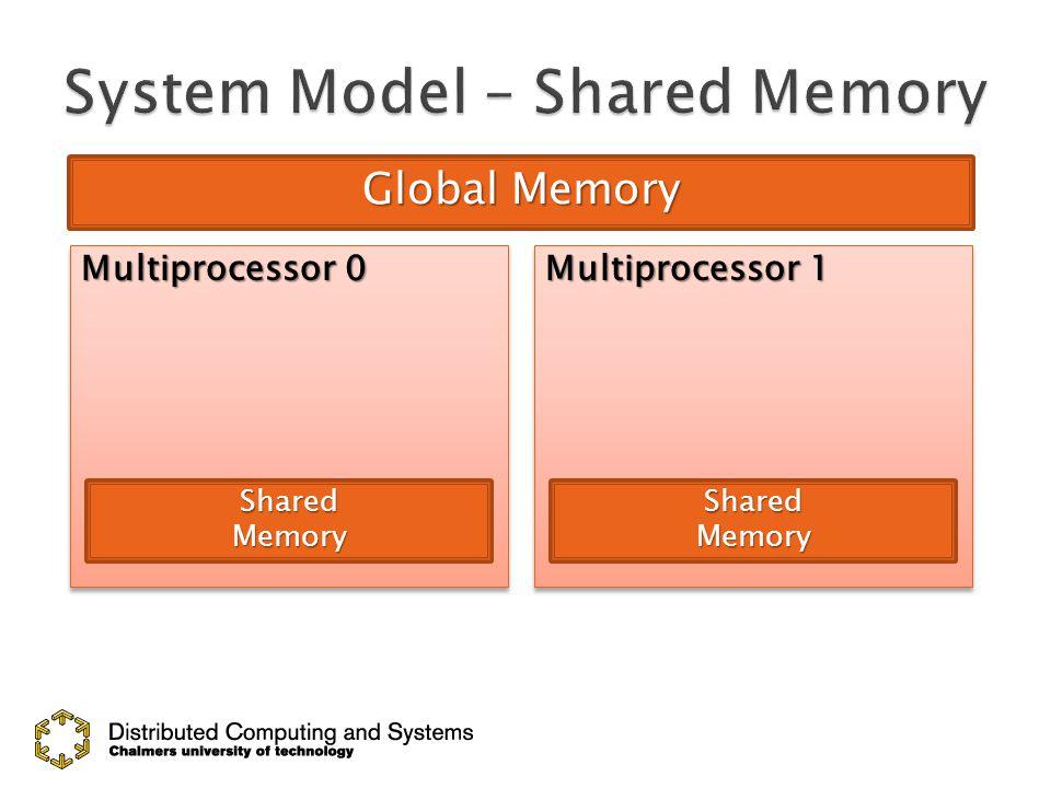 Global Memory Multiprocessor 0 Multiprocessor 1 SharedMemorySharedMemory Thread Block 0 Thread Block 1 Thread Block x Thread Block y