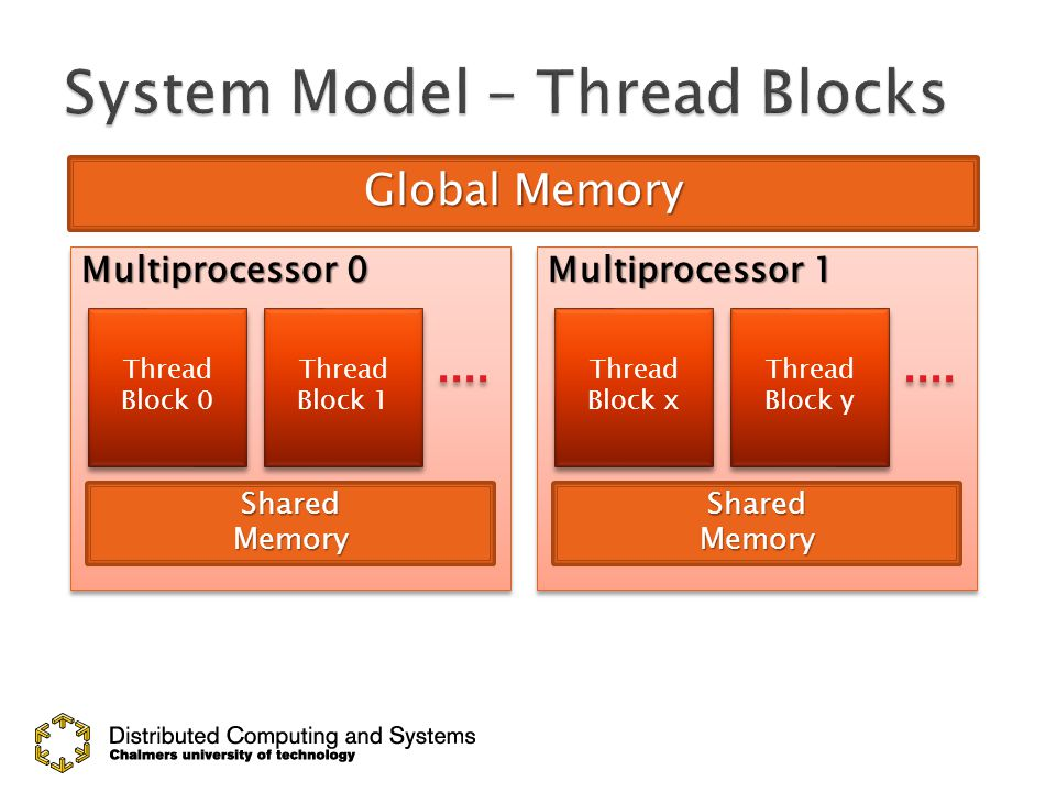Global Memory Multiprocessor 0 Multiprocessor 1 SharedMemorySharedMemory Thread Block 0 Thread Block 1 Thread Block x Thread Block y