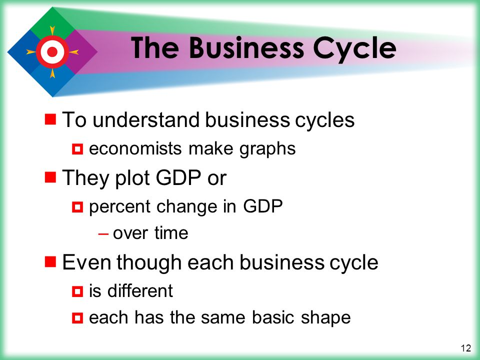 12 The Business Cycle  To understand business cycles  economists make graphs  They plot GDP or  percent change in GDP –over time  Even though each business cycle  is different  each has the same basic shape