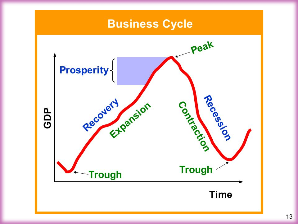 13 Business Cycle Time GDP Expansion Contraction Peak Trough Recovery Recession Prosperity
