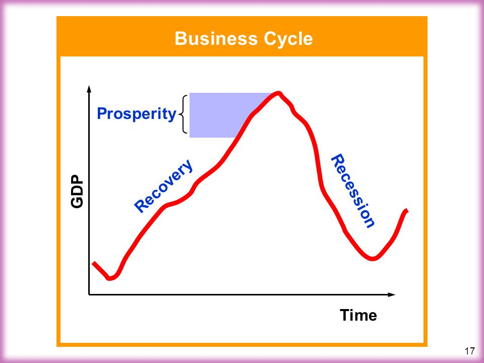 17 Business Cycle Time GDP Recovery Recession Prosperity