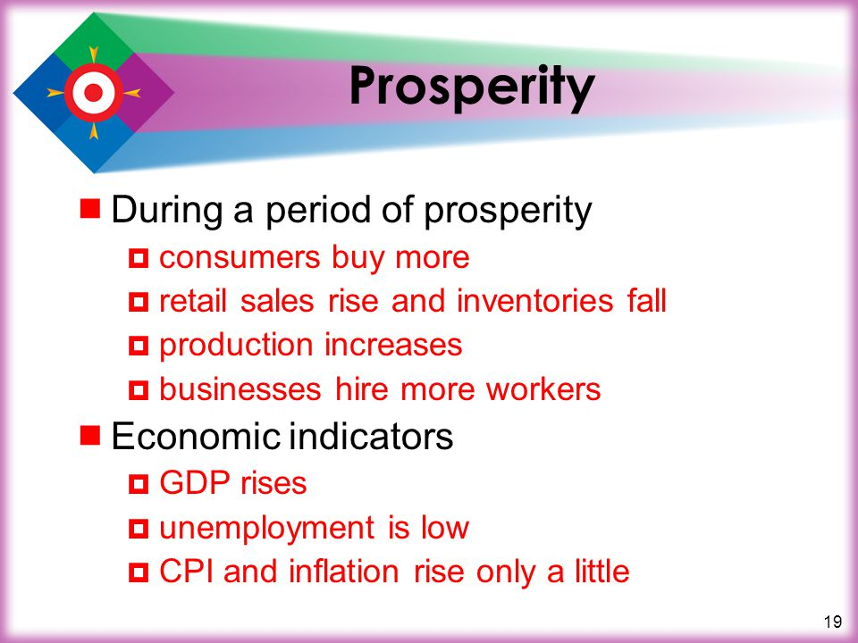 19 Prosperity  During a period of prosperity  consumers buy more  retail sales rise and inventories fall  production increases  businesses hire more workers  Economic indicators  GDP rises  unemployment is low  CPI and inflation rise only a little