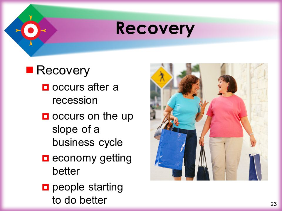 23 Recovery  Recovery  occurs after a recession  occurs on the up slope of a business cycle  economy getting better  people starting to do better