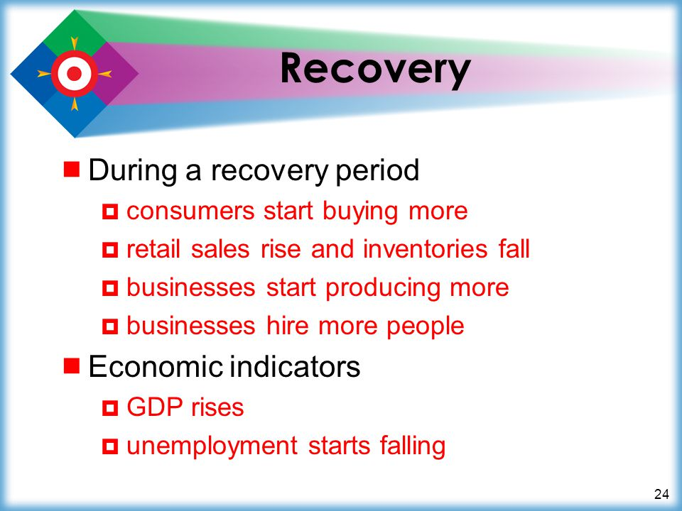 24 Recovery  During a recovery period  consumers start buying more  retail sales rise and inventories fall  businesses start producing more  businesses hire more people  Economic indicators  GDP rises  unemployment starts falling