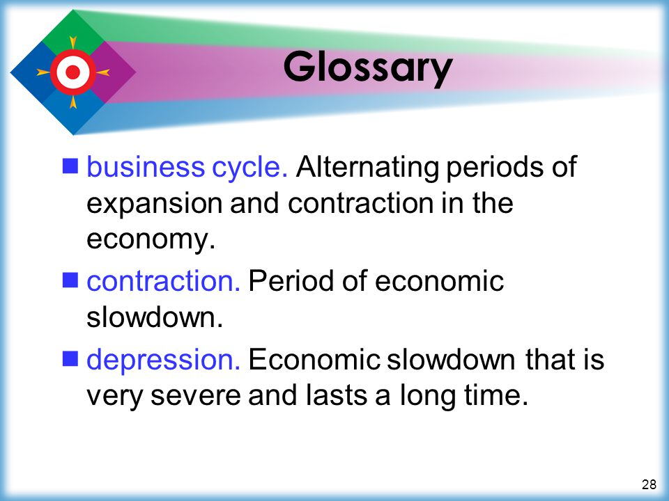 28 Glossary  business cycle. Alternating periods of expansion and contraction in the economy.
